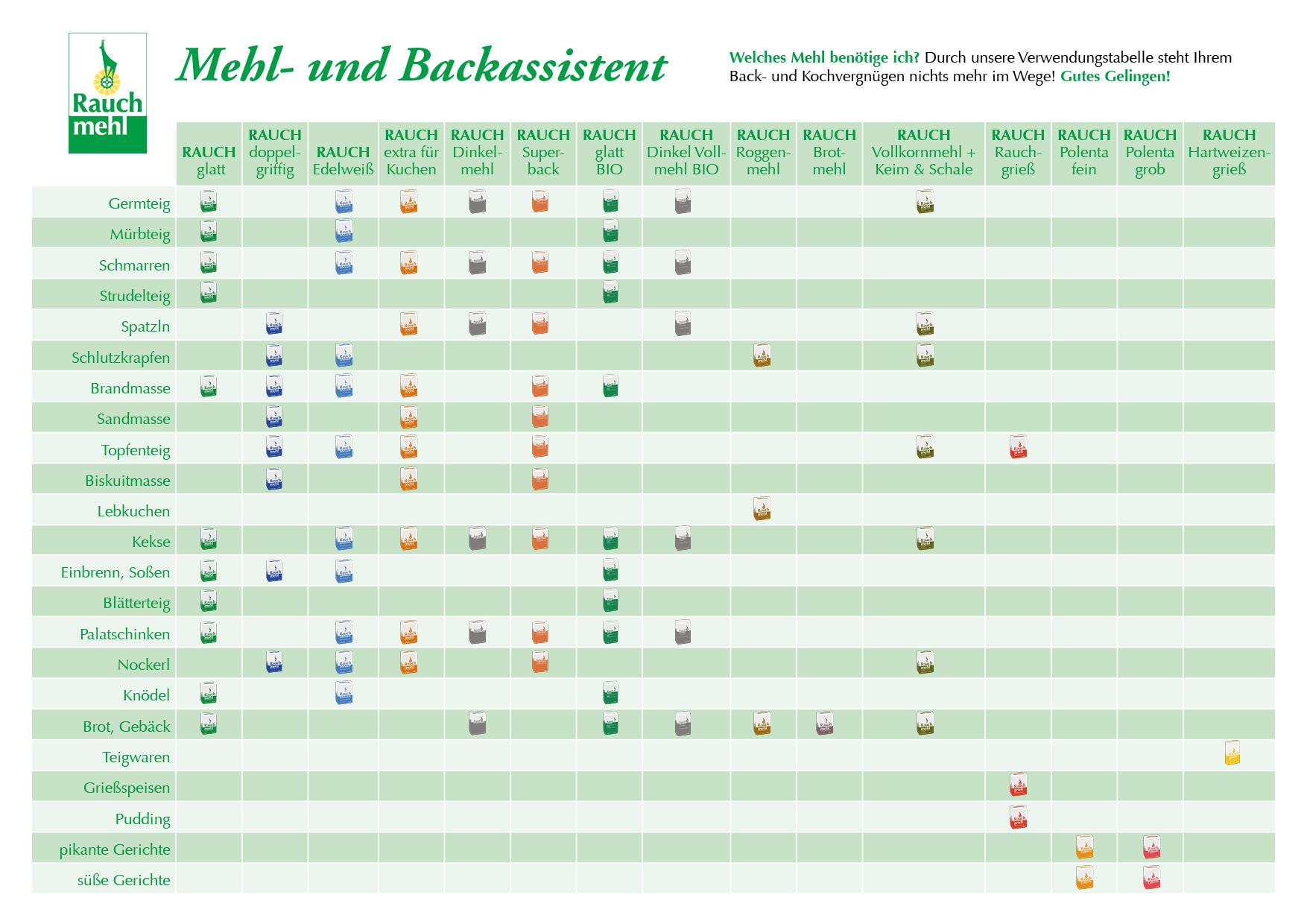 Mehl- und Backassistent / Rauchmühle Innsbruck / Rauchmehl